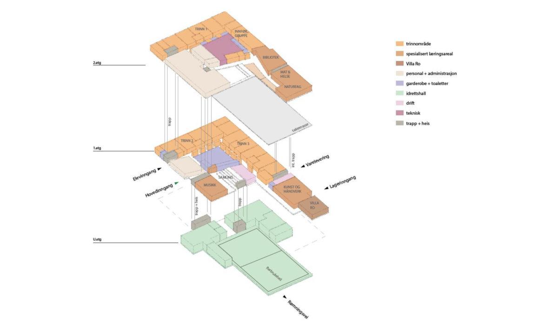 Eksplodert 3D som viser fordeling av funksjoner på tre etasjer